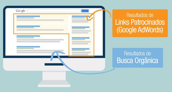 Por-que-vale-a-pena-investir-em-Links-Patrocinados-google-adwords